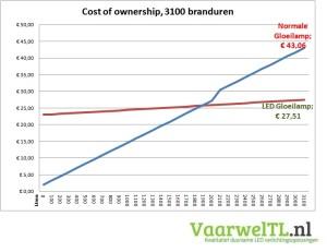 Besparingsberekening LED Gloeilamp E27 3100 branduren