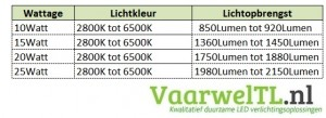 LED-Downlight-lichtopbrengst (1)