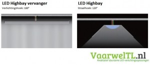 LED-Highbay-vervanger-Licht-distributie