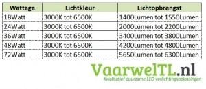 LED-Paneel-verbruik-en-lichtopbrengst-LED