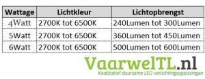 LEDGU10-verbruik-en-lichtopbrengst